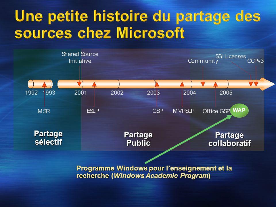 Partage sélectif Partage Public Partage collaboratif WAP Programme Windows pour l'enseignement et la recherche (Windows Academic Program)