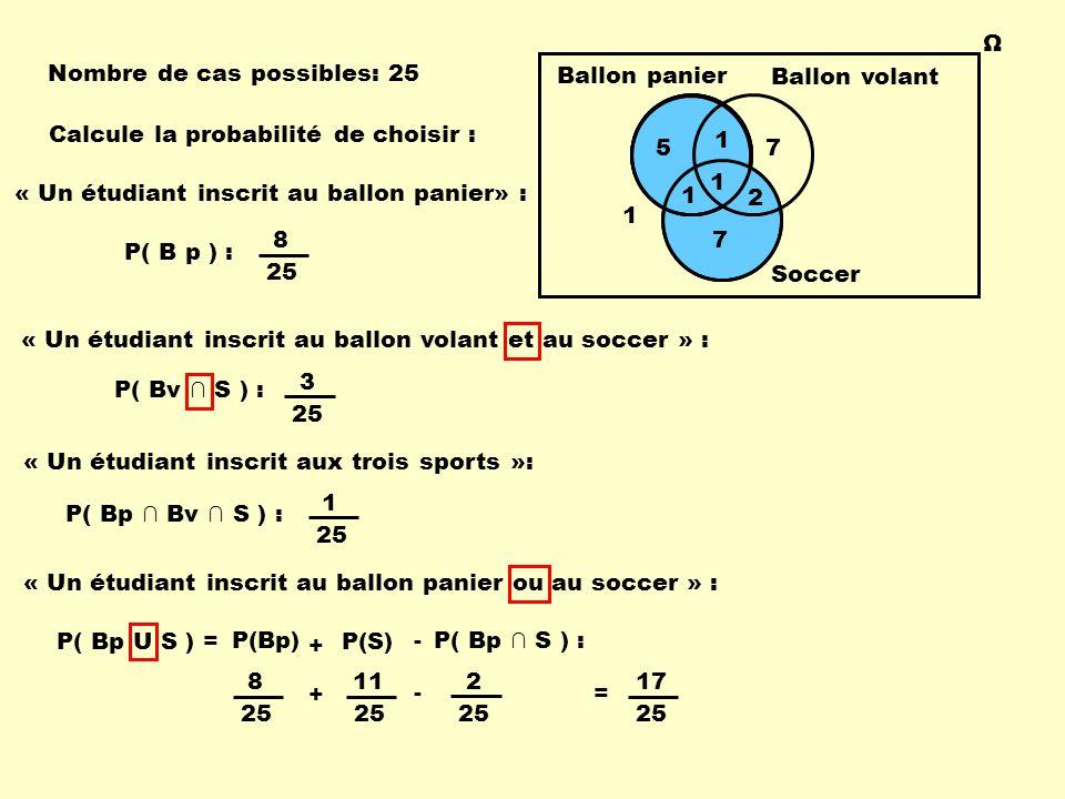 Ω Ballon panier Ballon volant Soccer 57 7 1 2 1 1 1 Calcule la probabilité de choisir : Nombre de cas possibles: 25 « Un étudiant inscrit au ballon panier» : 8 25 « Un étudiant inscrit aux trois sports »: 1 25 « Un étudiant inscrit au ballon volant et au soccer » : 3 25 « Un étudiant inscrit au ballon panier ou au soccer » : P( B p ) : P( Bv ∩ S ) : P( Bp ∩ Bv ∩ S ) : P( Bp U S ) = P( Bp ∩ S ) : - 8 25 11 25 - 2 = P(Bp) 17 25 P(S) + +