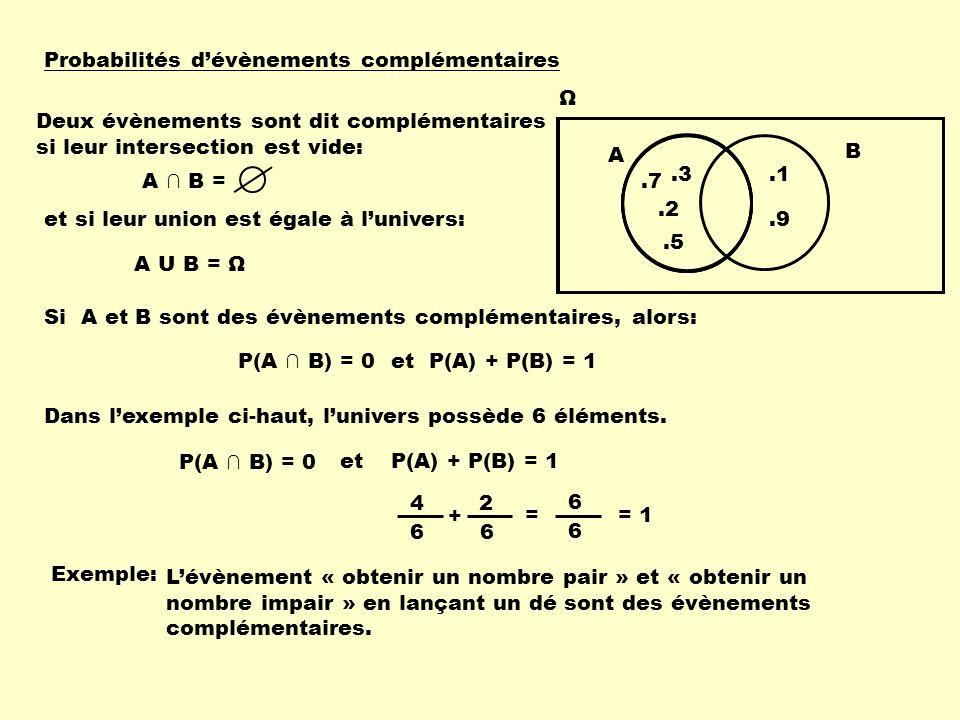 Probabilités d'évènements complémentaires Ω A B.2.9.1.3.5.7 Deux évènements sont dit complémentaires si leur intersection est vide: A ∩ B = et si leur union est égale à l'univers: A U B = Ω Si A et B sont des évènements complémentaires, alors: P(A) + P(B) = 1 Dans l'exemple ci-haut, l'univers possède 6 éléments.