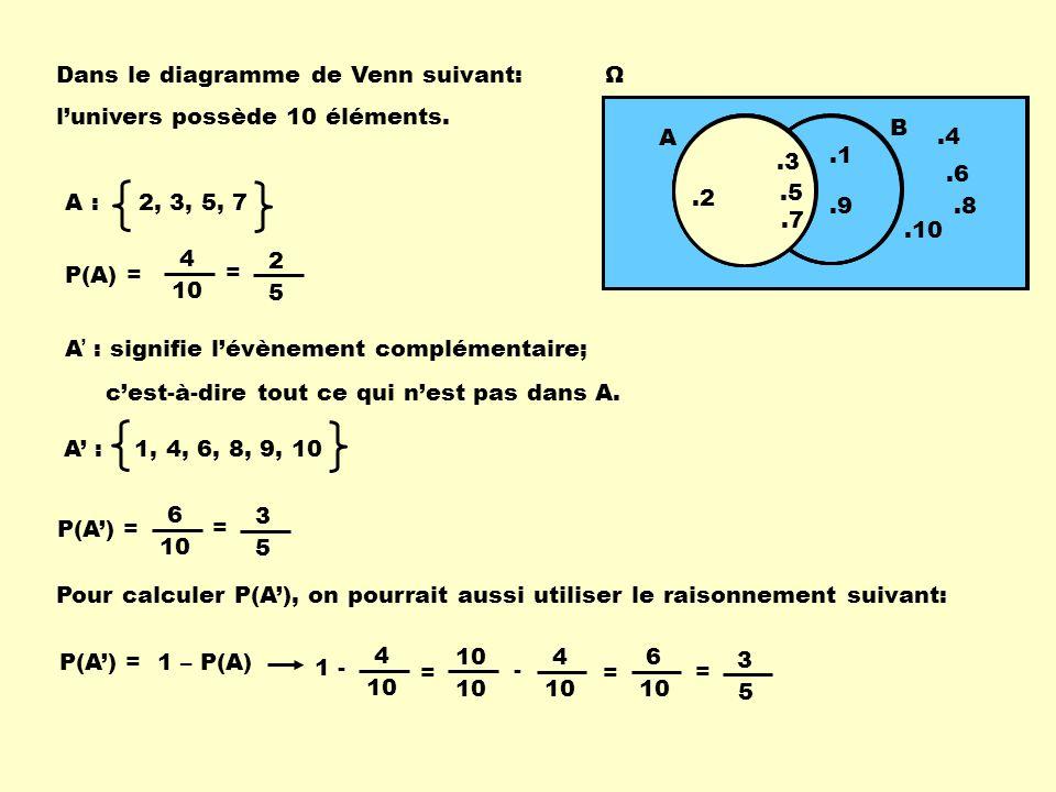 Ω A B.2.9.10.1.3.5.7.4.8 Dans le diagramme de Venn suivant: P(A) = 4 10 A : 2, 3, 5, 7 l'univers possède 10 éléments. A ' : signifie l'évènement compl