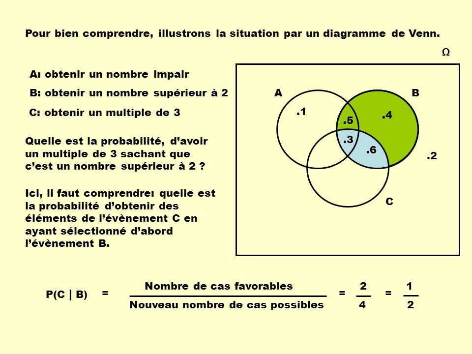 Ω AB.1.2.3.4.5.6 C Quelle est la probabilité, d'avoir un multiple de 3 sachant que c'est un nombre supérieur à 2 ? A: obtenir un nombre impair B: obte