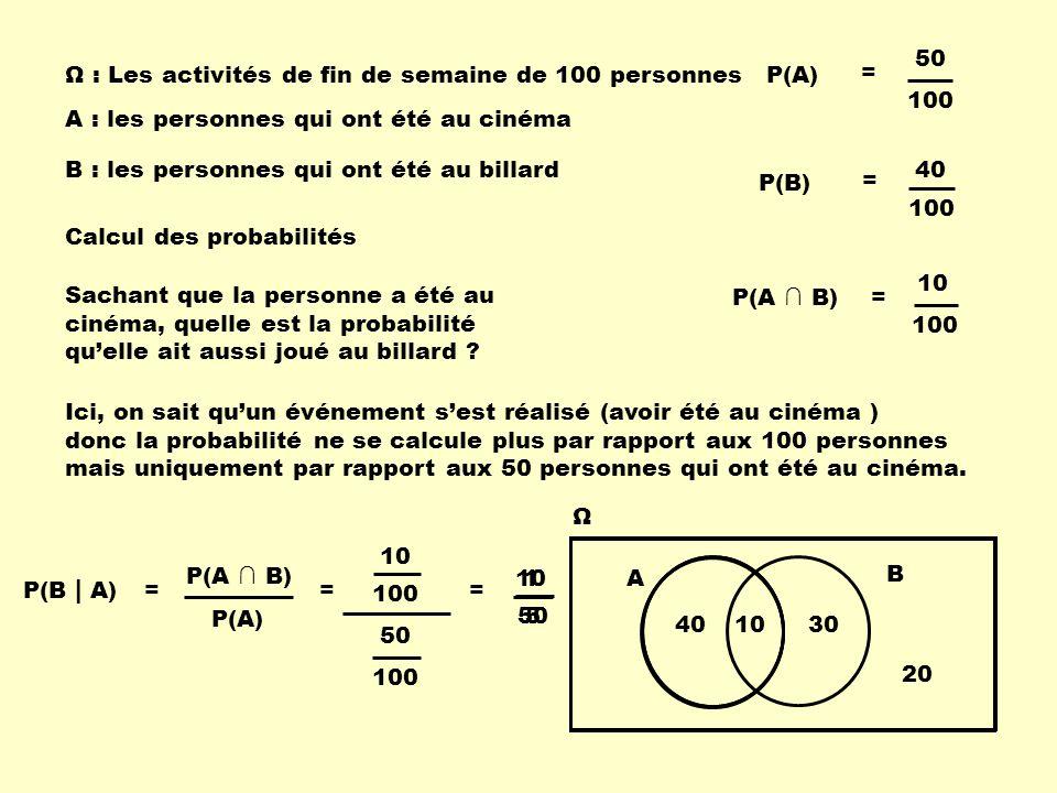 P(A) P(B) P(A ∩ B) = 100 10 = 100 50 = 100 40 Sachant que la personne a été au cinéma, quelle est la probabilité qu'elle ait aussi joué au billard ? =