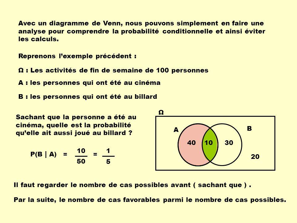 P(B | A) Ω A B 20 304010 = 50 10 Avec un diagramme de Venn, nous pouvons simplement en faire une analyse pour comprendre la probabilité conditionnelle et ainsi éviter les calculs.