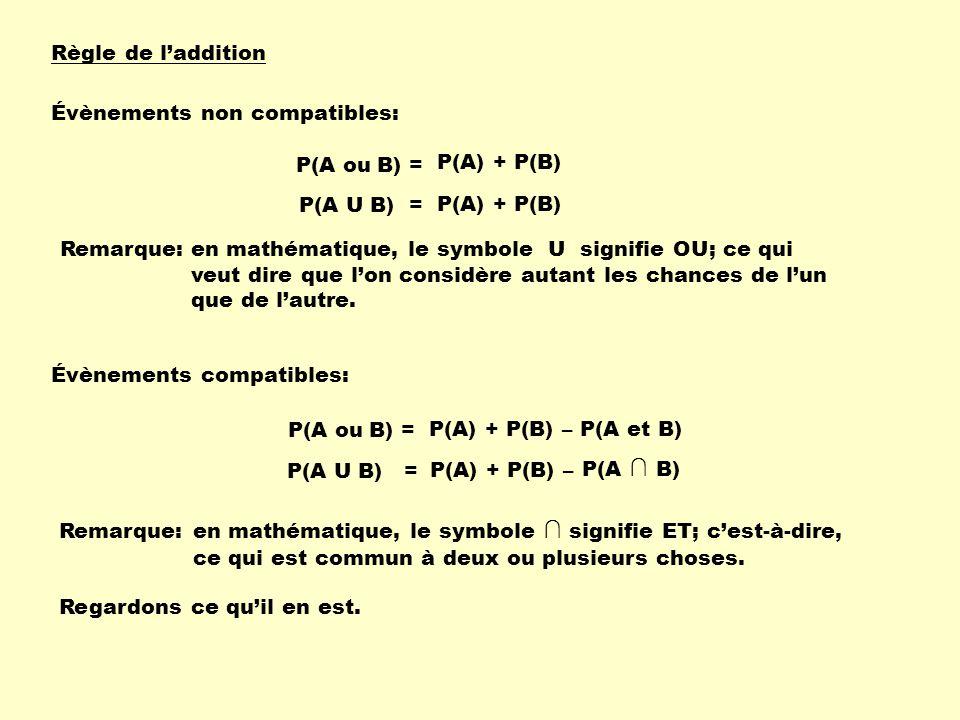 Règle de l'addition P(A ou B) = P(A) + P(B) Évènements non compatibles: P(A U B) = P(A) + P(B) Évènements compatibles: P(A ou B) = P(A) + P(B) – P(A et B) P(A U B) = P(A) + P(B) – P(A ∩ B) Regardons ce qu'il en est.