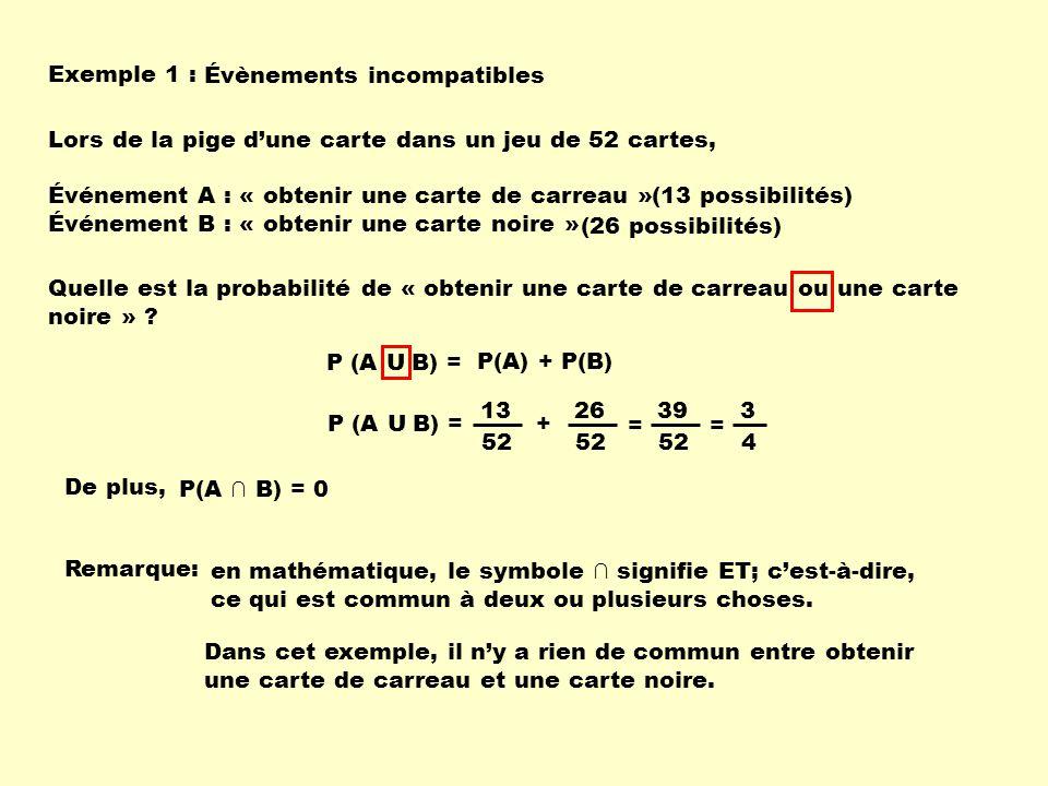Exemple 1 : Évènements incompatibles Quelle est la probabilité de « obtenir une carte de carreau ou une carte noire » ? P (A U B) = P(A) + P(B) P (A U