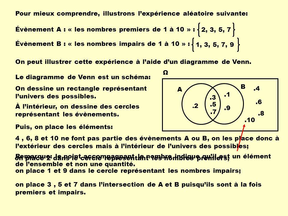 Pour mieux comprendre, illustrons l'expérience aléatoire suivante: Évènement A : « les nombres premiers de 1 à 10 » : Évènement B : « les nombres impairs de 1 à 10 » : On peut illustrer cette expérience à l'aide d'un diagramme de Venn.