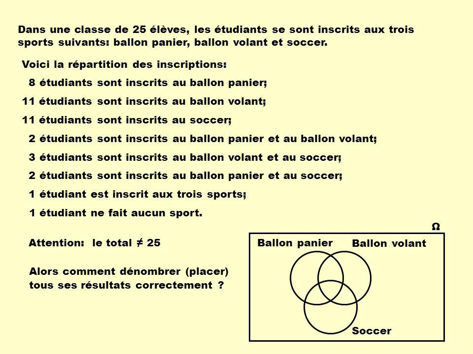 Dans une classe de 25 élèves, les étudiants se sont inscrits aux trois sports suivants: ballon panier, ballon volant et soccer. 8 étudiants sont inscr
