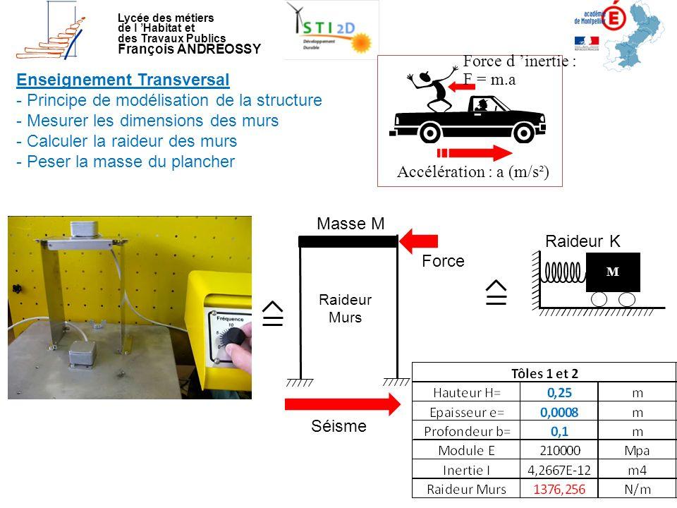 Masse M M Raideur K Lycée des métiers de l 'Habitat et des Travaux Publics François ANDREOSSY Enseignement Transversal - Principe de modélisation de l
