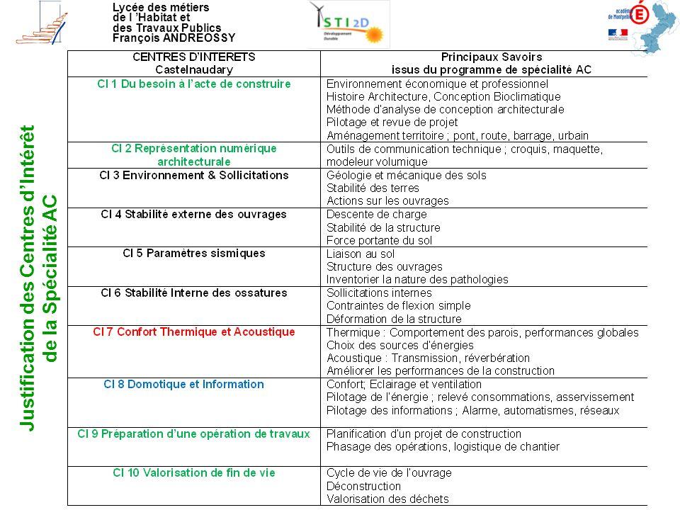 Lycée des métiers de l 'Habitat et des Travaux Publics François ANDREOSSY Enseignement Transversal - Recherche expérimentale de la fréquence propre de la maquette Mise en Oscillations libres Quelle que soit l'amplitude du déplacement initial on trouve : F = 7 Hz