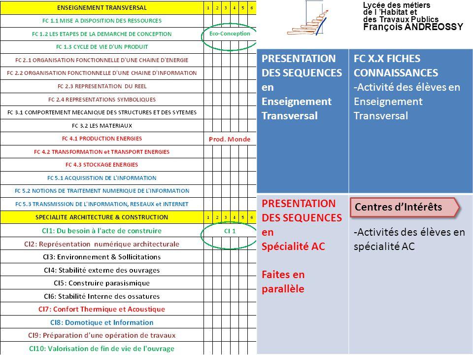 Lycée des métiers de l 'Habitat et des Travaux Publics François ANDREOSSY PRESENTATION DES SEQUENCES en Enseignement Transversal FC X.X FICHES CONNAIS