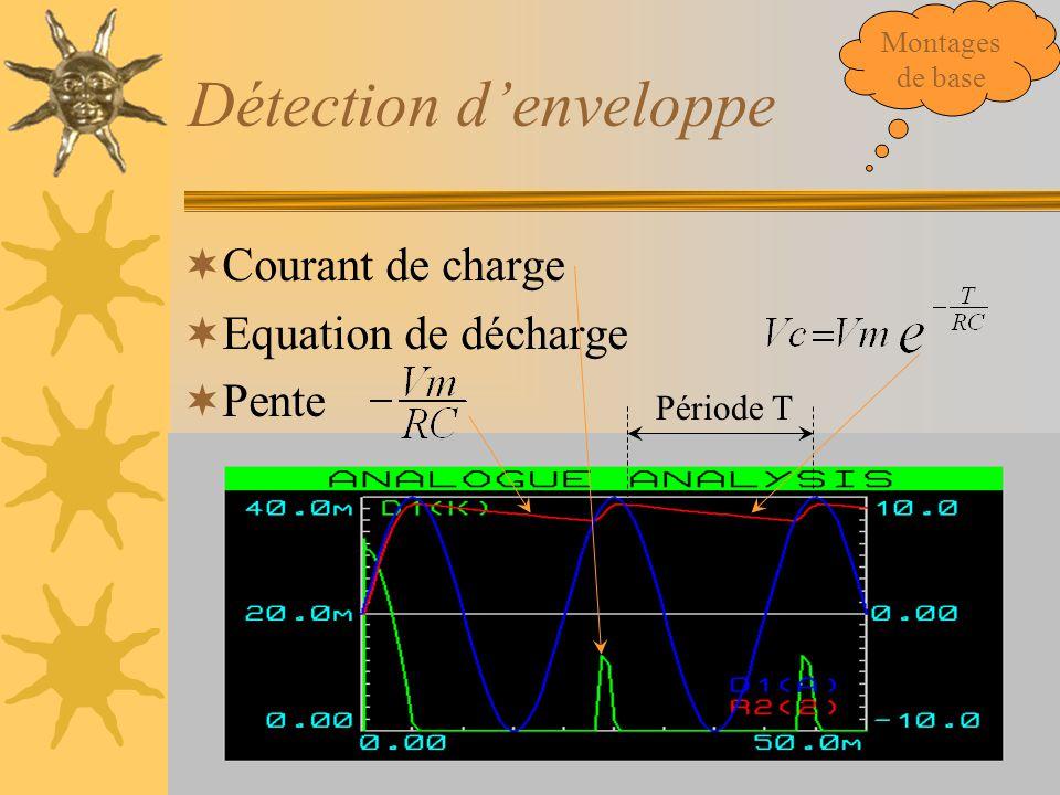 Détection d'enveloppe  Courant de charge  Equation de décharge  Pente Période T Montages de base