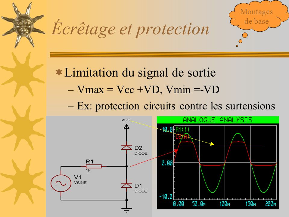 Écrêtage et protection  Limitation du signal de sortie –Vmax = Vcc +VD, Vmin =-VD –Ex: protection circuits contre les surtensions Montages de base
