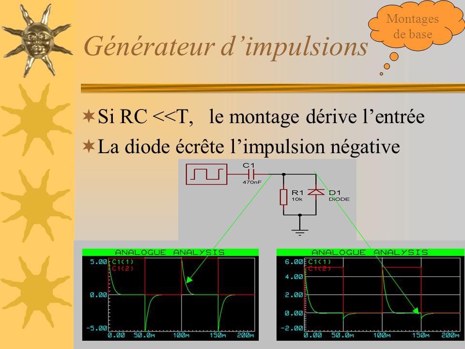 Générateur d'impulsions  Si RC <<T, le montage dérive l'entrée  La diode écrête l'impulsion négative Montages de base