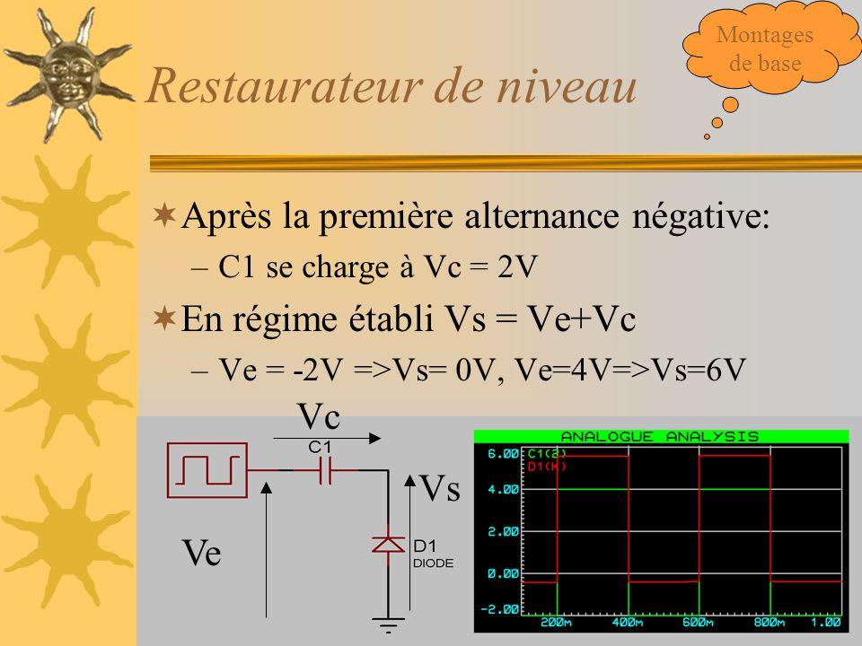 Restaurateur de niveau  Après la première alternance négative: –C1 se charge à Vc = 2V  En régime établi Vs = Ve+Vc –Ve = -2V =>Vs= 0V, Ve=4V=>Vs=6V