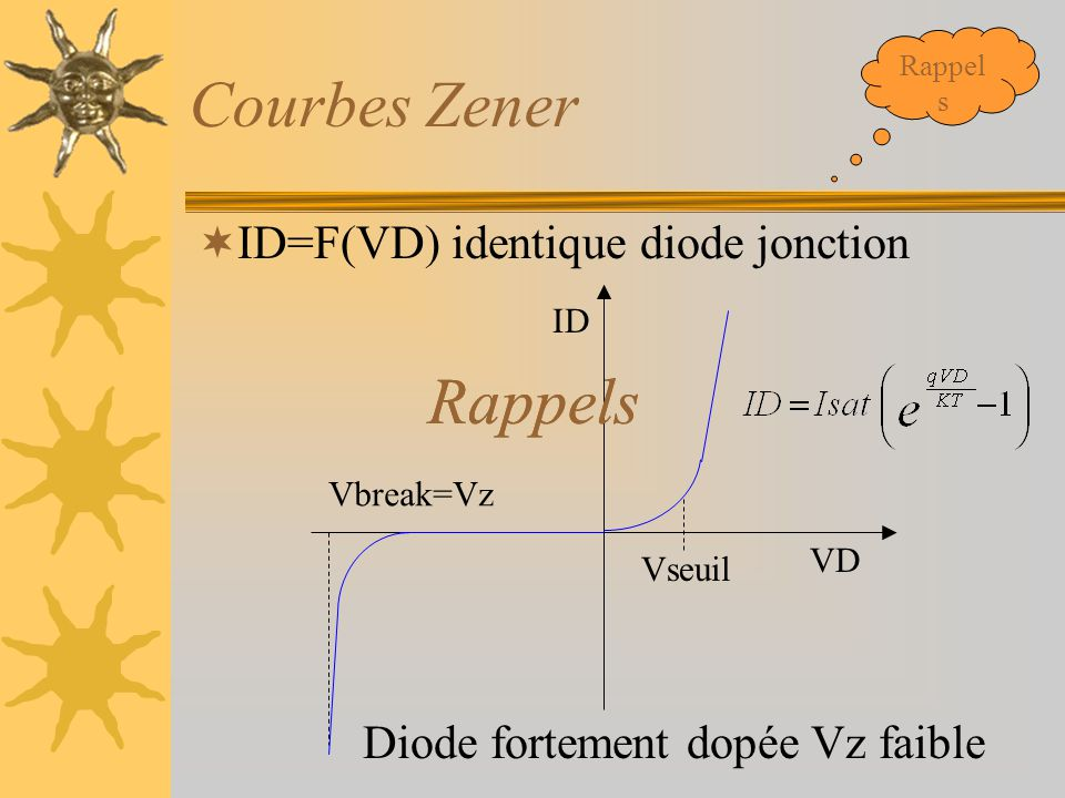 Courbes Zener  ID=F(VD) identique diode jonction Diode fortement dopée Vz faible VD ID Vseuil Vbreak=Vz Rappel s