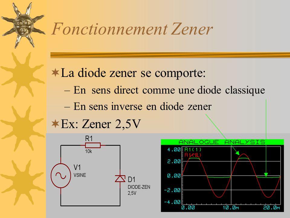 Fonctionnement Zener  La diode zener se comporte: –En sens direct comme une diode classique –En sens inverse en diode zener  Ex: Zener 2,5V