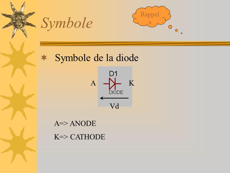 Symbole  Symbole de la diode AK A=> ANODE K=> CATHODE Vd Rappel s