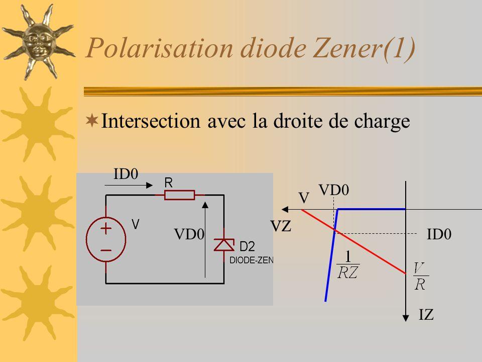 Polarisation diode Zener(1)  Intersection avec la droite de charge VZ IZ VD0 V VZ VD0ID0