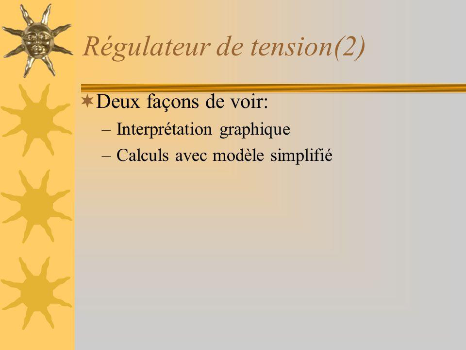 Régulateur de tension(2)  Deux façons de voir: –Interprétation graphique –Calculs avec modèle simplifié
