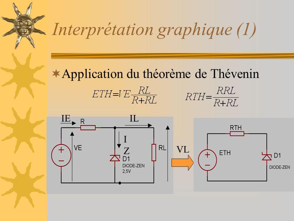 Interprétation graphique (1)  Application du théorème de Thévenin VL IZIZ ILIE