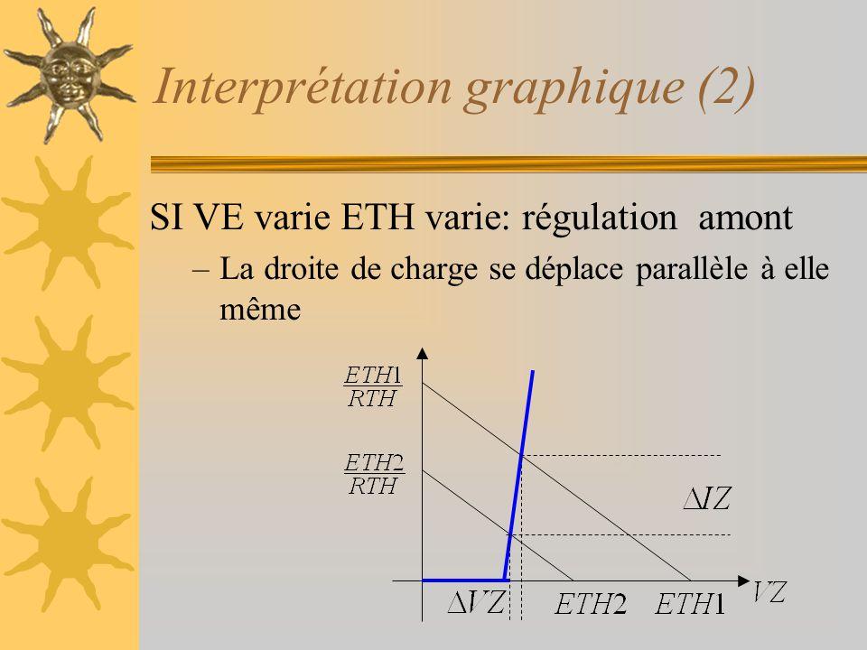 Interprétation graphique (2) SI VE varie ETH varie: régulation amont –La droite de charge se déplace parallèle à elle même