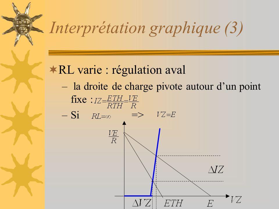 Interprétation graphique (3)  RL varie : régulation aval – la droite de charge pivote autour d'un point fixe : –Si =>