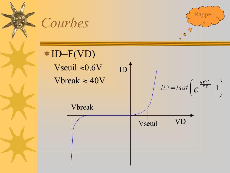 Courbes  ID=F(VD) Vseuil  0,6V Vbreak  40V VD ID Vseuil Vbreak Rappel s