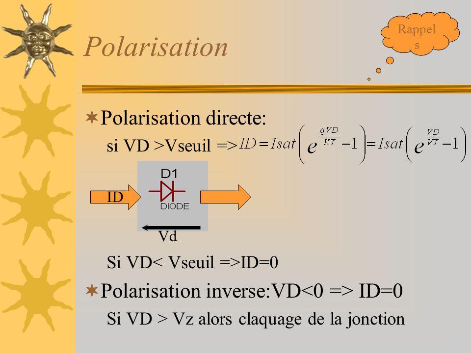 Polarisation  Polarisation directe: si VD >Vseuil => Si VD ID=0  Polarisation inverse:VD ID=0 Si VD > Vz alors claquage de la jonction Vd ID Rappel