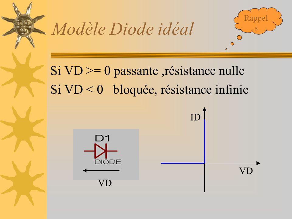 Modèle Diode idéal Si VD >= 0 passante,résistance nulle Si VD < 0 bloquée, résistance infinie VD ID Rappel s