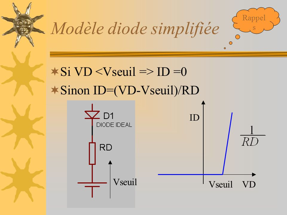 Modèle diode simplifiée  Si VD ID =0  Sinon ID=(VD-Vseuil)/RD Vseuil ID VD Vseuil Rappel s