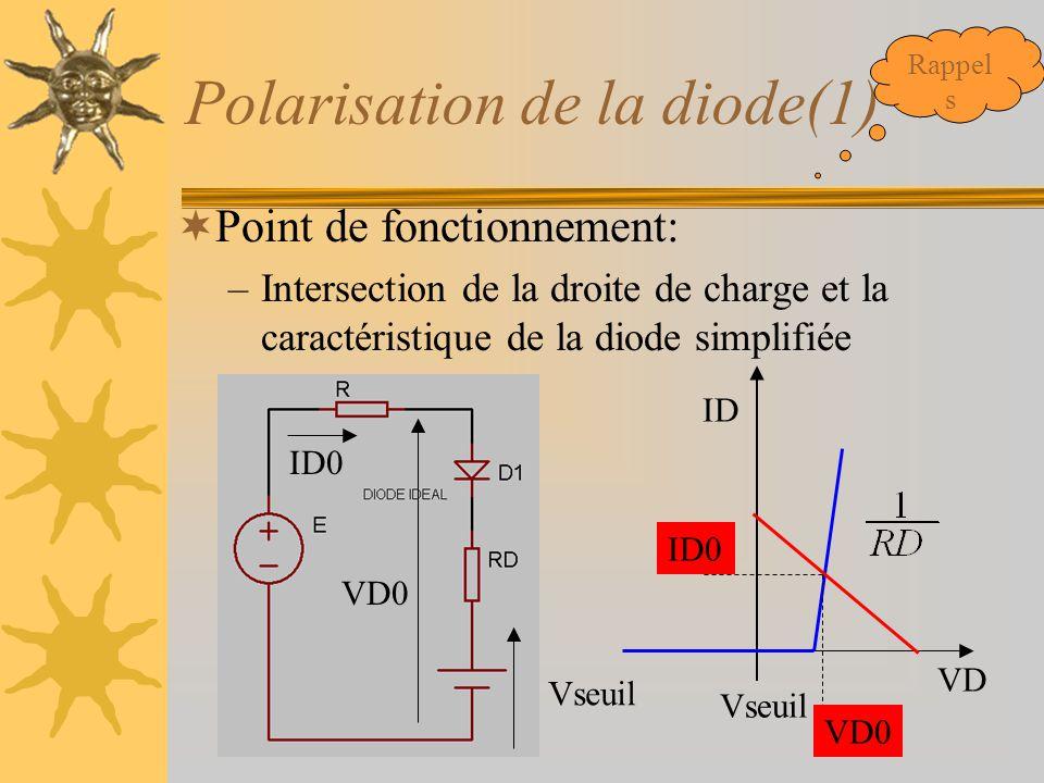Polarisation de la diode(1)  Point de fonctionnement: –Intersection de la droite de charge et la caractéristique de la diode simplifiée Vseuil ID VD