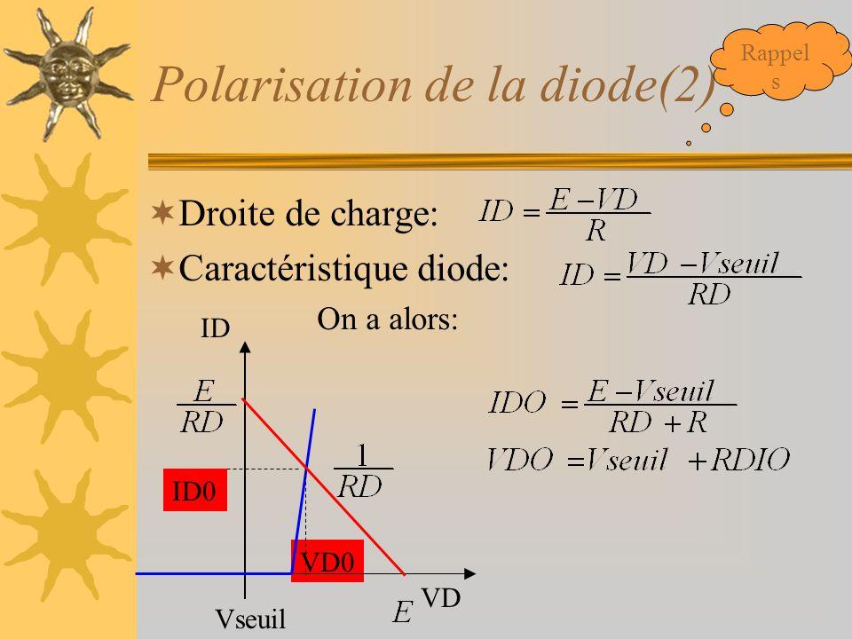 Polarisation de la diode(2)  Droite de charge:  Caractéristique diode: On a alors: ID VD0 Vseuil VD ID0 Rappel s