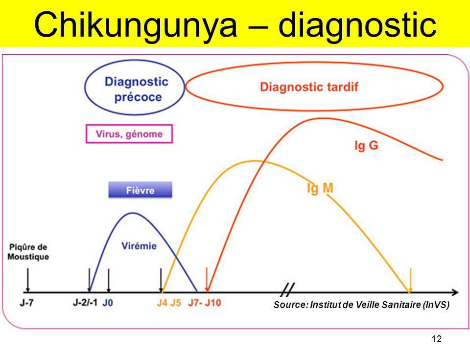 Chikungunya – diagnostic 12 Source: Institut de Veille Sanitaire (InVS)
