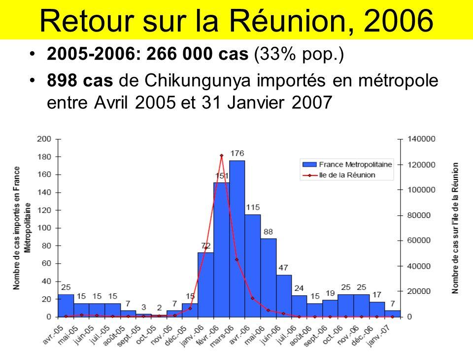 Retour sur la Réunion, 2006 •2005-2006: 266 000 cas (33% pop.) •898 cas de Chikungunya importés en métropole entre Avril 2005 et 31 Janvier 2007 journ