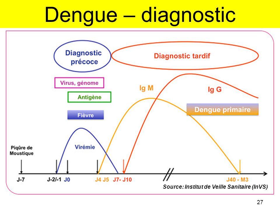 Dengue – diagnostic 27 Source: Institut de Veille Sanitaire (InVS)