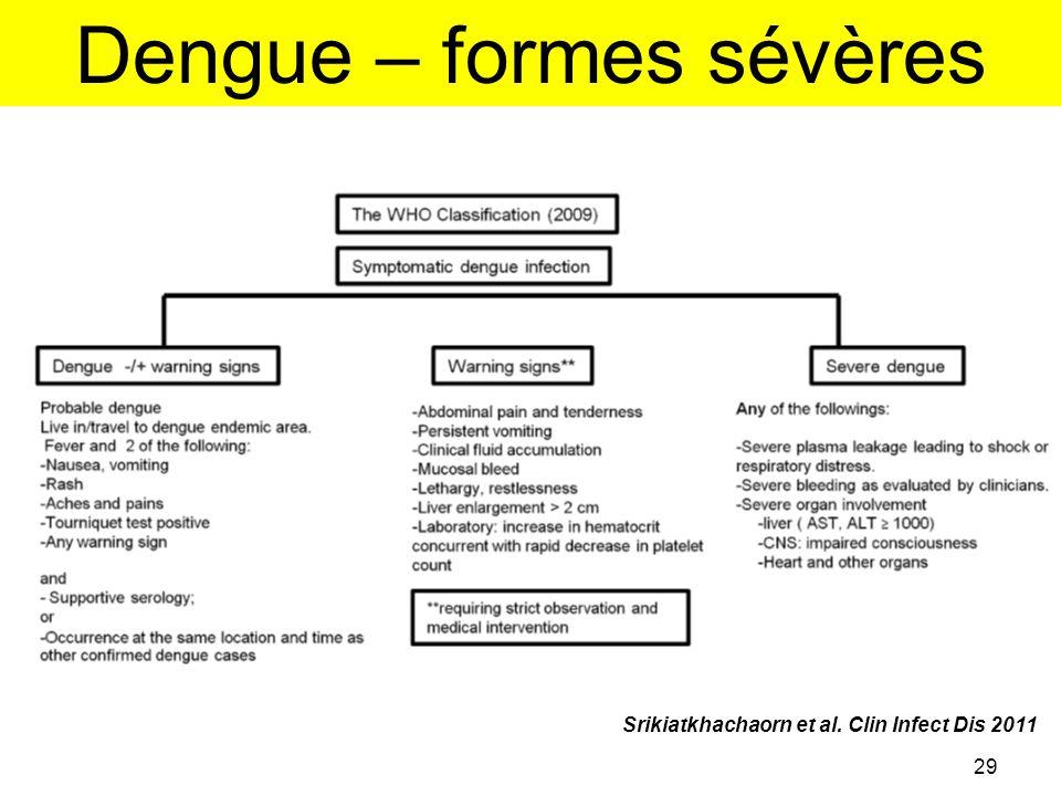 Dengue – formes sévères 29 Srikiatkhachaorn et al. Clin Infect Dis 2011
