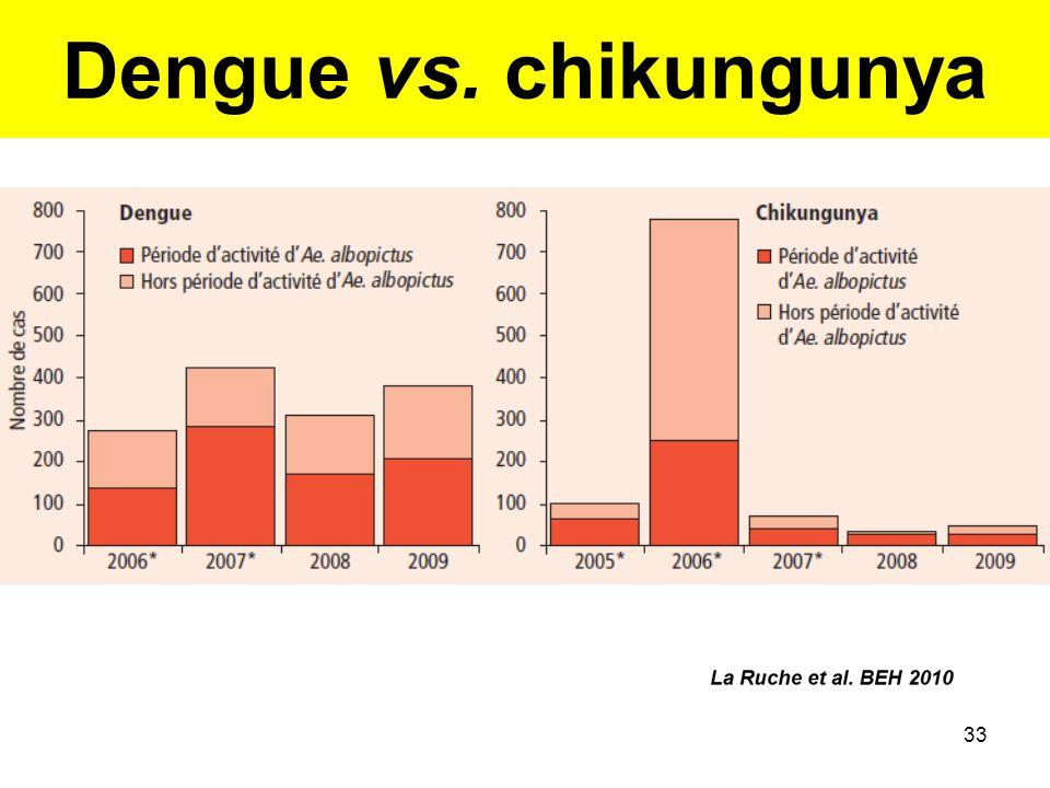33 Dengue vs. chikungunya