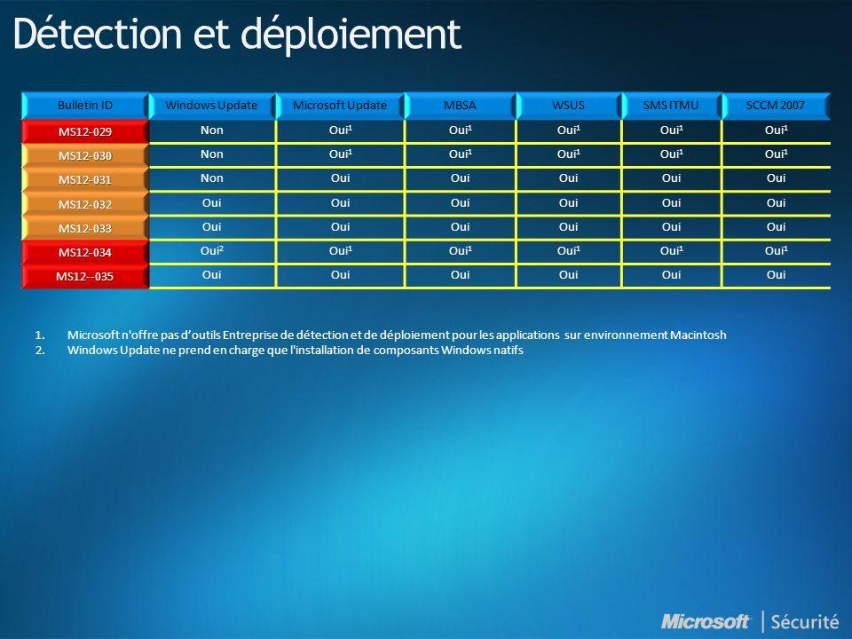 MS12-029 NonOui 1 MS12-030 NonOui 1 MS12-031 NonOui MS12-032 MS12-033 MS12-034 Oui 2 Oui 1 MS12--035 Oui Détection et déploiement 1.Microsoft n'offre