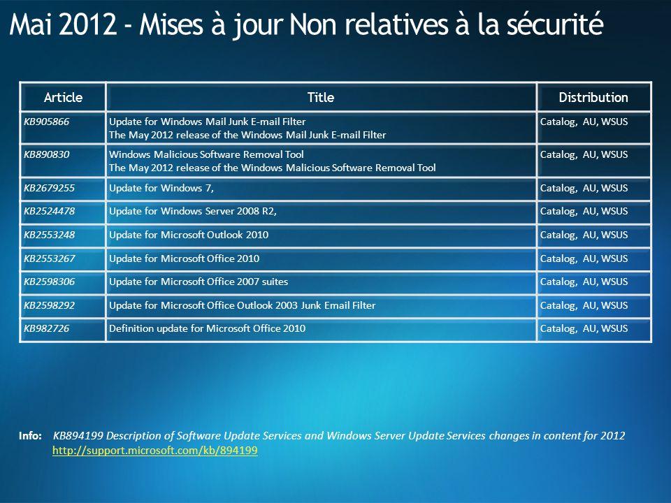 Mai 2012 - Mises à jour Non relatives à la sécurité ArticleTitleDistribution KB905866Update for Windows Mail Junk E-mail Filter The May 2012 release o