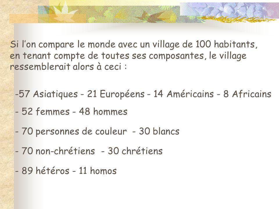 Si l'on compare le monde avec un village de 100 habitants, en tenant compte de toutes ses composantes, le village ressemblerait alors à ceci : -57 Asi