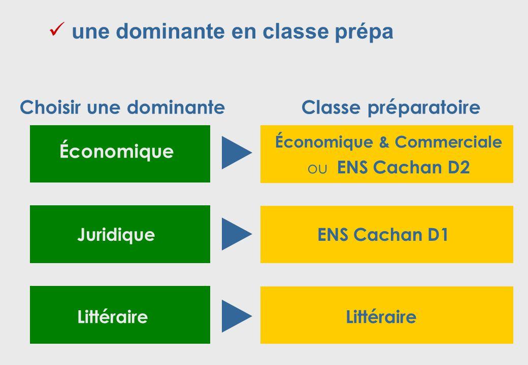 Économique Choisir une dominante Classe préparatoire Économique & Commerciale ou ENS Cachan D2 Littéraire Juridique ENS Cachan D1  une dominante en classe prépa