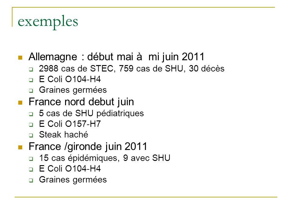 exemples Allemagne : début mai à mi juin 2011  2988 cas de STEC, 759 cas de SHU, 30 décès  E Coli O104-H4  Graines germées France nord debut juin  5 cas de SHU pédiatriques  E Coli O157-H7  Steak haché France /gironde juin 2011  15 cas épidémiques, 9 avec SHU  E Coli O104-H4  Graines germées