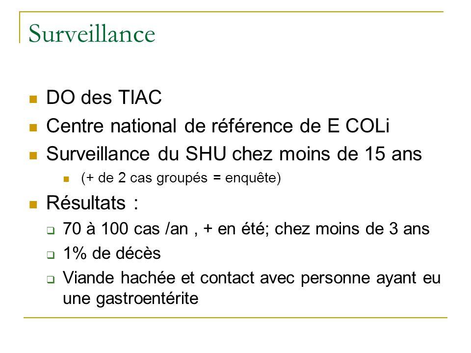 Surveillance DO des TIAC Centre national de référence de E COLi Surveillance du SHU chez moins de 15 ans (+ de 2 cas groupés = enquête) Résultats :  70 à 100 cas /an, + en été; chez moins de 3 ans  1% de décès  Viande hachée et contact avec personne ayant eu une gastroentérite