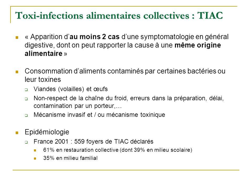 Toxi-infections alimentaires collectives : TIAC « Apparition d'au moins 2 cas d'une symptomatologie en général digestive, dont on peut rapporter la cause à une même origine alimentaire » Consommation d'aliments contaminés par certaines bactéries ou leur toxines  Viandes (volailles) et œufs  Non-respect de la chaîne du froid, erreurs dans la préparation, délai, contamination par un porteur,…  Mécanisme invasif et / ou mécanisme toxinique Epidémiologie  France 2001 : 559 foyers de TIAC déclarés 61% en restauration collective (dont 39% en milieu scolaire) 35% en milieu familial