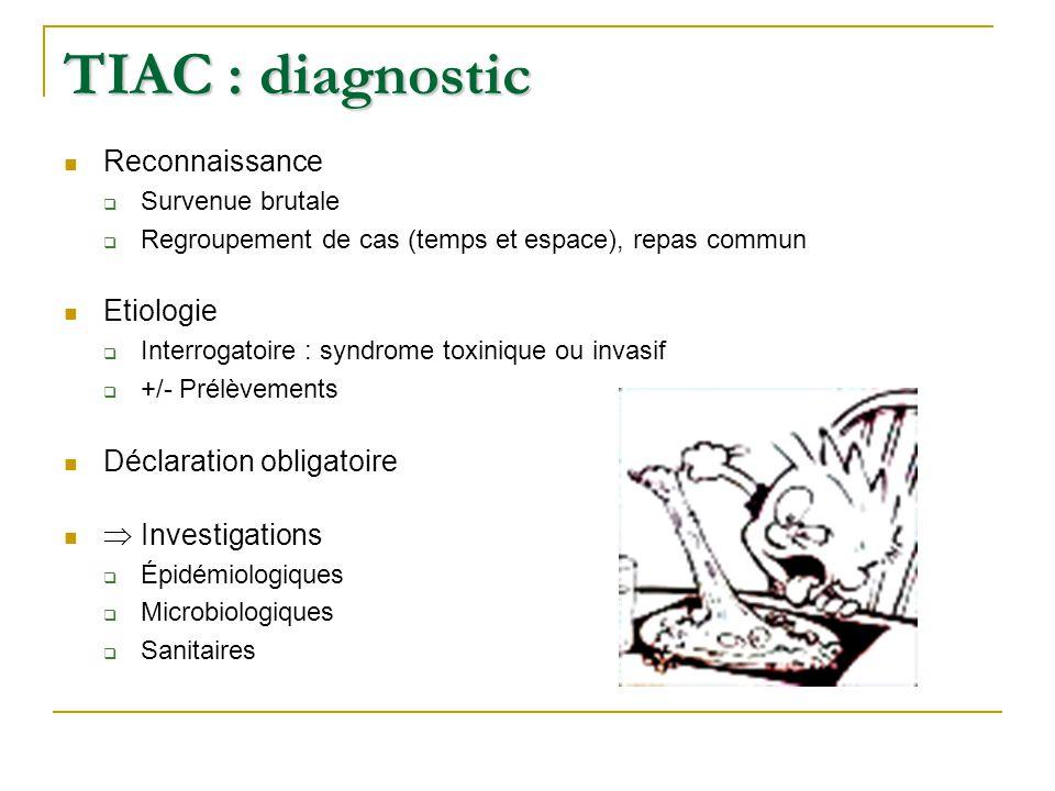 TIAC : diagnostic Reconnaissance  Survenue brutale  Regroupement de cas (temps et espace), repas commun Etiologie  Interrogatoire : syndrome toxinique ou invasif  +/- Prélèvements Déclaration obligatoire  Investigations  Épidémiologiques  Microbiologiques  Sanitaires