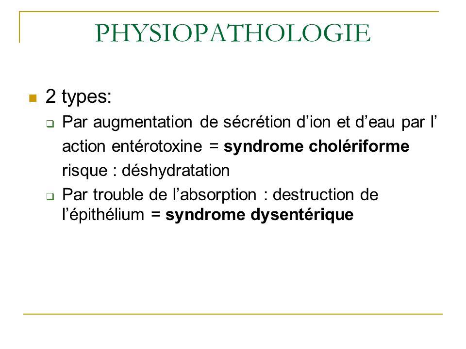 PHYSIOPATHOLOGIE 2 types:  Par augmentation de sécrétion d'ion et d'eau par l' action entérotoxine = syndrome cholériforme risque : déshydratation  Par trouble de l'absorption : destruction de l'épithélium = syndrome dysentérique