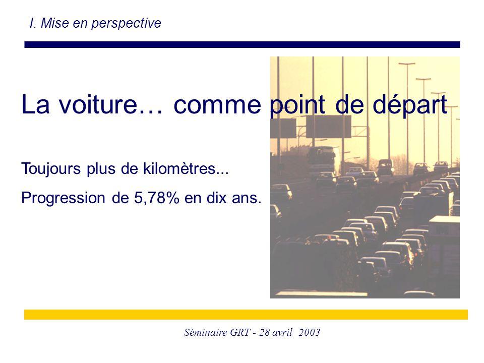 Séminaire GRT - 28 avril 2003 I. Mise en perspective La voiture… comme point de départ Toujours plus de kilomètres... Progression de 5,78% en dix ans.