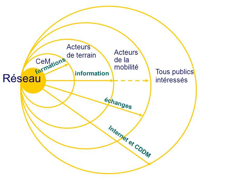 Réseau for mations CeM Acteurs de terrain Acteurs de la mobilité Tous publics intéressés information échanges Internet et CDDM