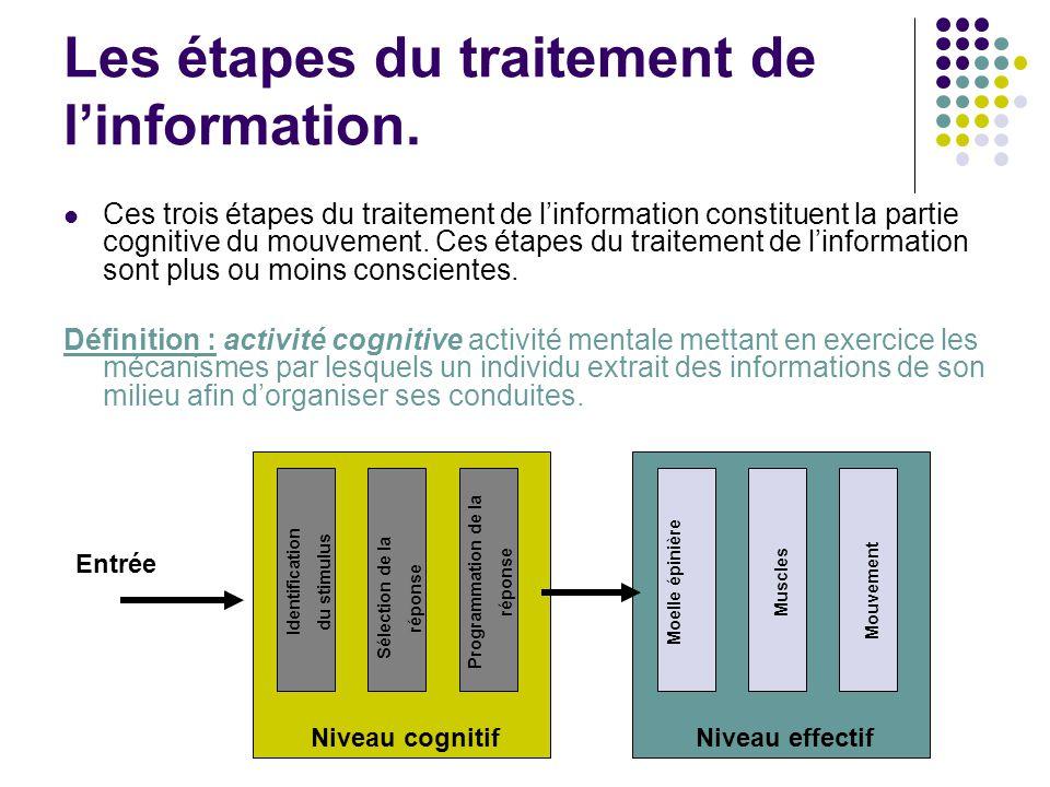 Les étapes du traitement de l'information. Ces trois étapes du traitement de l'information constituent la partie cognitive du mouvement. Ces étapes du