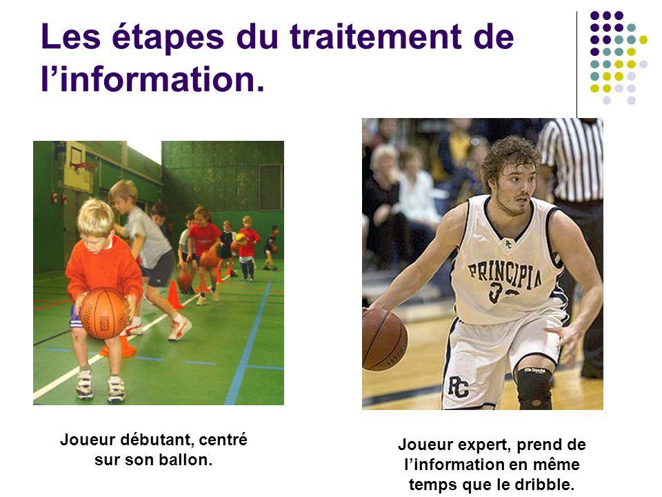 Les étapes du traitement de l'information. Joueur débutant, centré sur son ballon. Joueur expert, prend de l'information en même temps que le dribble.